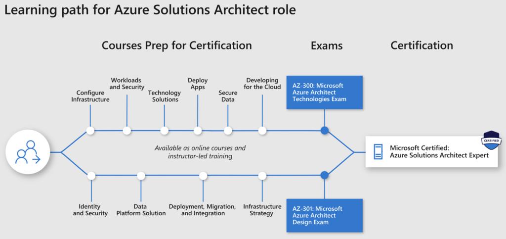 Microsoft Azure Solution Architect Certification path