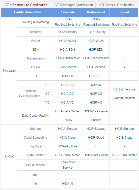 Current Huawei certification available