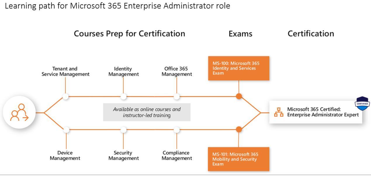 Learning path for Microsoft 365 Enterprise Administrator Expert