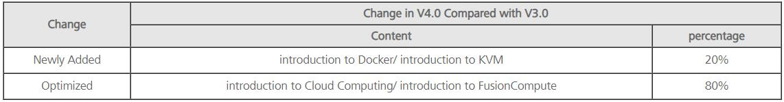 H13-511 HCIA-Cloud Computing Change in V4.0 Compared with V3.0