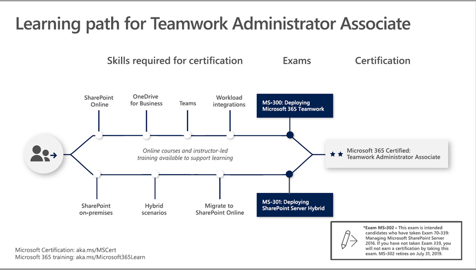 Microsoft 365 Certified Teamwork Administrator Associate certification path