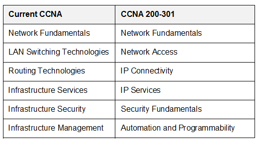 Changes between old CCNA and New CCNA exams