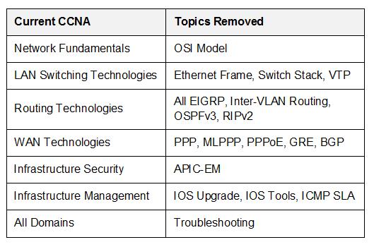 Current CCNA exams topics removed