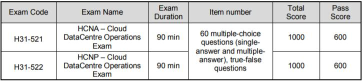 H31-521 and H31-522 exams information