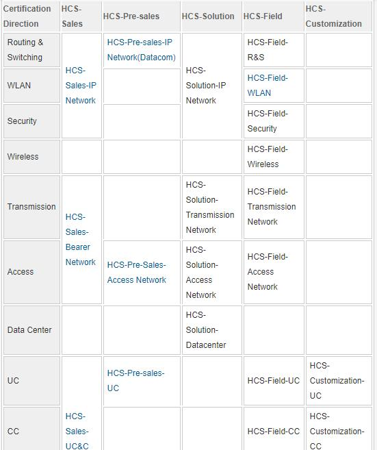 Huawei Specialist Certification path