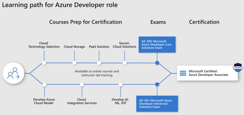 Microsoft Certified Azure Developer Associate Certification path