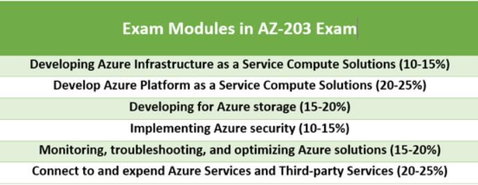 Microsoft Azure AZ-203 exam modules
