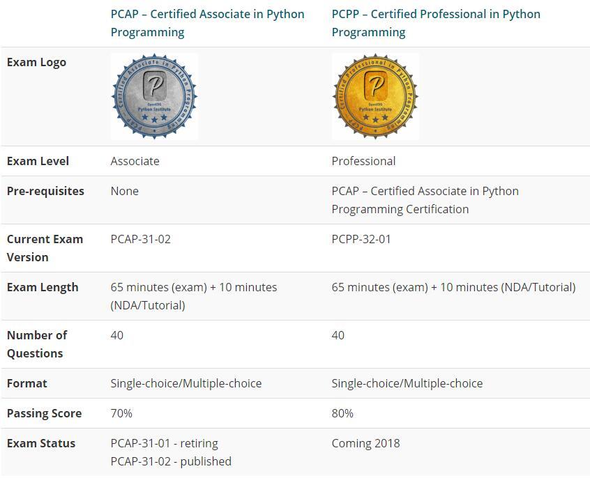 PCAP and PCPP exam information