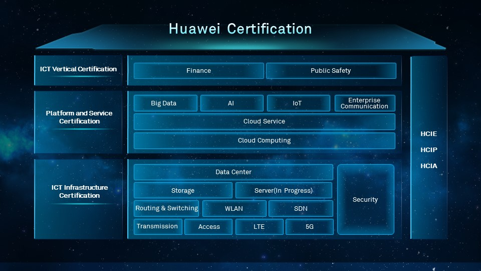 New 3 Huawei Certification System